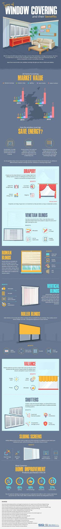 Types of Window Coverings and Their Benefits (Infographic) - SG-S