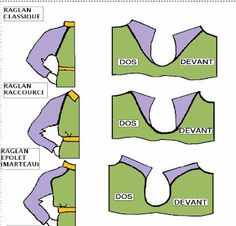 This blog page no longer exists, but this is a great illustration showing several different types of raglan sleeves.