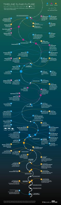 Timeline of the far future — What we can expect in a billion and more years. BBC: Timeline of the far future — What we can expect in a billion and more years.BBC: Timeline of the far future — What we can expect in a billion and more years. Bbc, Data Mining, Future Timeline, Far Future, Future Earth, E Mc2, Space And Astronomy, Astronomy Facts, Quantum Physics