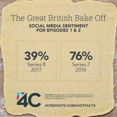 Positive sentiment for The Great British Bake Off is down following its move from BBC One to Channel 4 for Series 8.