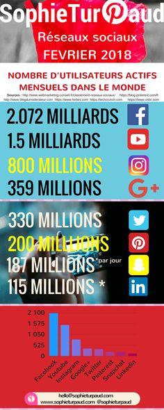 Infographie des réseaux sociaux mise à jour Février 2018 via @sophieturpaud / #socialmedia