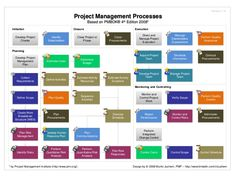 Project Management Body of Knowledge. PMBOK 2008 Map of Processes