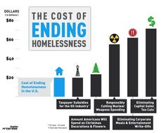 How much would it cost to end #homelessness in the US? The same we spend on Christmas decorations.
