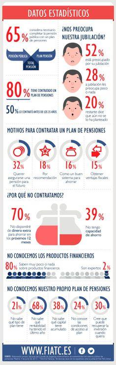 Datos estadísticos. Infografía sobre planes de pensiones (4/4)