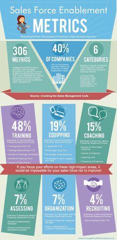 Sales Enablement Infographic  #B2B #BuildingMaterials #Manufacturers http://www.felteverywhere.com