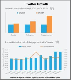 Key 2015 Twitter Trends Every Marketer Needs Marketing Articles, Content Marketing, Twitter Trending, Hospitality, Coaching, Community, Trends, Activities, Things To Sell