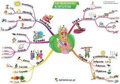 Dowiedz się jak tworzyć Mapy Myśli, od czego zacząć i jakie są zasady. Pobierz darmową mapę dzięki, której lepiej zapamiętasz wszystkie wskazówki. Ways Of Learning, Learning Styles, Learning Process, Student Learning, Importance Of Education, Learn A New Language, Continuing Education, Learning Environments, Best Teacher