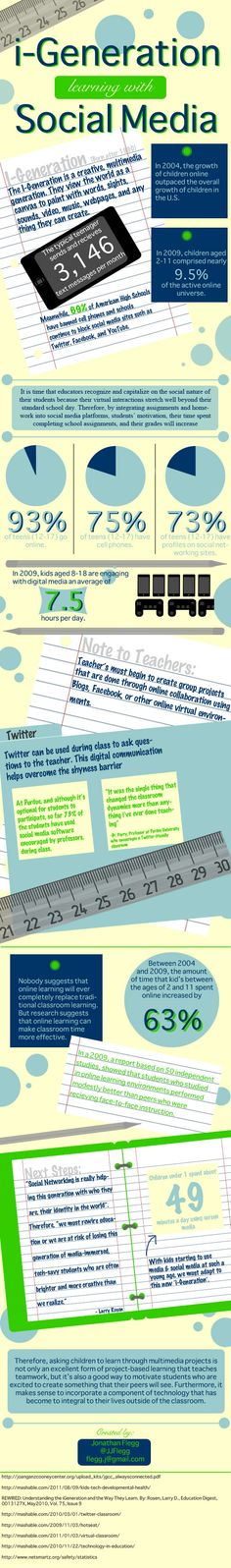 social media Infographic about social learning...