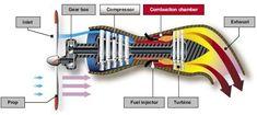 Working of turboprop engine Turbine Engine, Gas Turbine, Aviation Blog, Aircraft Engine, Combustion Chamber, Aircraft Design, Mechanical Engineering, War Machine, Technology