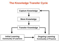 The Knowledge Transfer Cycle - Good simple diagram depicting how knowledge is acquired and passed on.