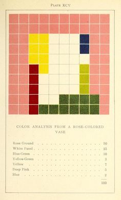 Colour Analysis from a Rose-coloured vase from Color problems: A practical manual for the lay student of color, a book by the American artist Emily Noyes Vanderpoel (1842-1939)