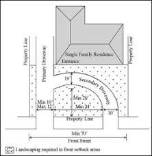 Mailbox Landscaping Low Maintenance Driveways