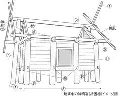 建築中の神明造(折置組)イメージ図  1.ヒノキの素木造りであること 2.丸柱の掘立式で礎石を使用しないこと 3.切妻・平入の高床式で棟木むなぎの両端を支える 棟持柱むなもちばしらがあること 4.萱葺の屋根の上には鰹木かつおぎが置かれていること 5.千木は屋根の搏風はふが伸びた形状であること ①千木ちぎ②棟木むなぎ③行ゆき④妻つま⑤桁けた⑥梁はり⑦棟持柱むなもちばしら⑧柱はしら⑨四間樌よまぬき⑩足堅あしがため⑪壁板かべいた⑫杈首