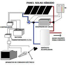 como-funcionan-los-paneles-solares                                                                                                                                                     Más