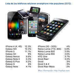 Lista de los teléfonos celulares y móviles smartphone de más popularidad en el 2013, ordenada en el porciento de la preferencia de los usuarios.