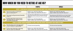 How much do you need to retire well? - Canadian Business - Your Source For Business News