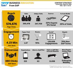Proof Of The Power Of Content Marketing By Lindsey LaManna, Published on November 15, 2012 via SAP.com