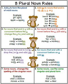 8 Plural Noun Rules on one nice little sheet. This poster only displays 8 plural noun spelling rules with an example of each one. If your and graders struggle with plurals, this… Grammar And Punctuation, Grammar Rules, Teaching Grammar, Spelling And Grammar, Teaching Language Arts, Teaching Writing, Speech And Language, Teaching English, English Teachers