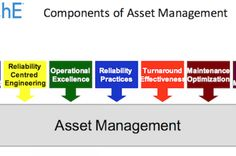 Asset Management and Maintenance is also known as investment management. It is the professional management of various securities to meet specified investment goals for the benefit of investors.  http://www.cmms-softwares.co.in