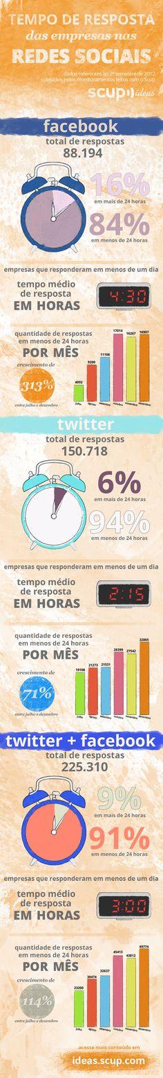 Qual o tempo de resposta das empresas nas redes sociais [infográfico]