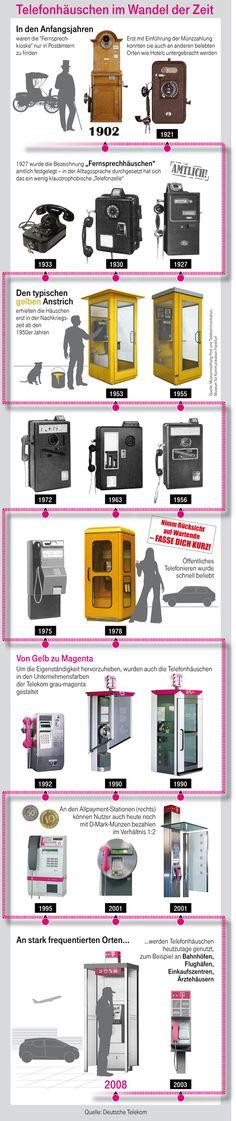 Die Entwicklung der Telefonzelle über die Zeit, Hintergrundgeschichte dazu auf der Webseite unter http://blog.telekom.com/2016/07/13/telefonzellen-entwicklung/