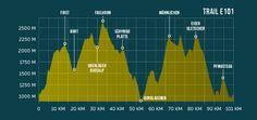 Trail Profil Eiger Ultra Trail E101