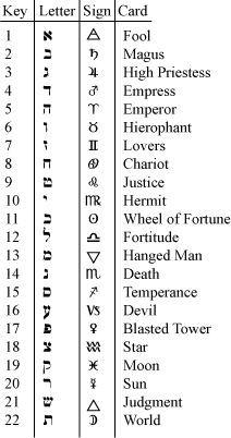 Risultati immagini per tarots symbol