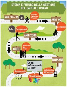 Storia e futuro della gestione del capitale umane