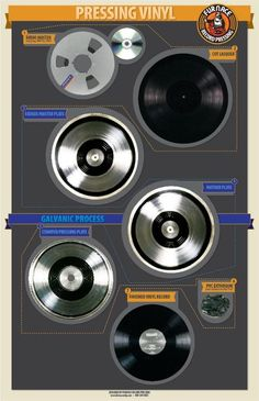Cool infographic of how vinyl records are made, from Furnace Record Pressing. You can download it here: http://www.furnacemfg.com/Downloads/VinylProcessPoster_PRINTABLE.pdf