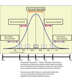 sketchnotes normal distribution - Google Search More