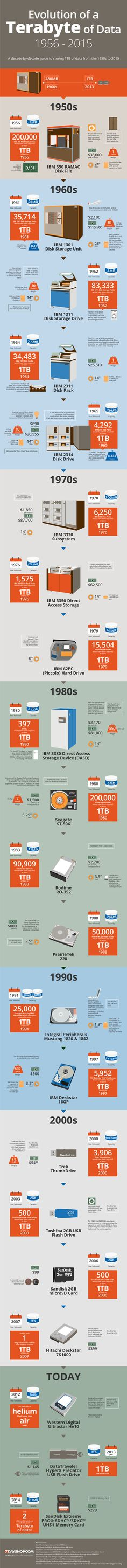 The #Evolution of a #Terabyte of Data: 1956 – 2015  #infografía