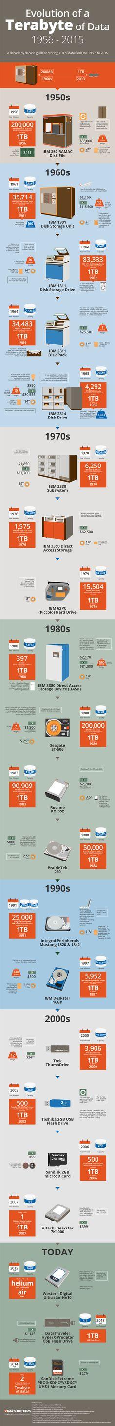 The #Evolution of a #Terabyte of Data: 1956 – 2015  #infografía