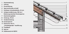 Aufsparrendämmung mit Holzfaserdämmplatten und Holzfaser-Unterdeckplatten; Ausführung mit Kontersparren im Traufbereich
