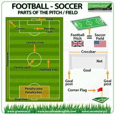 Football pitch / Soccer Field vocabulary in English #ESL #ESOL #Football #Soccer #WorldCup