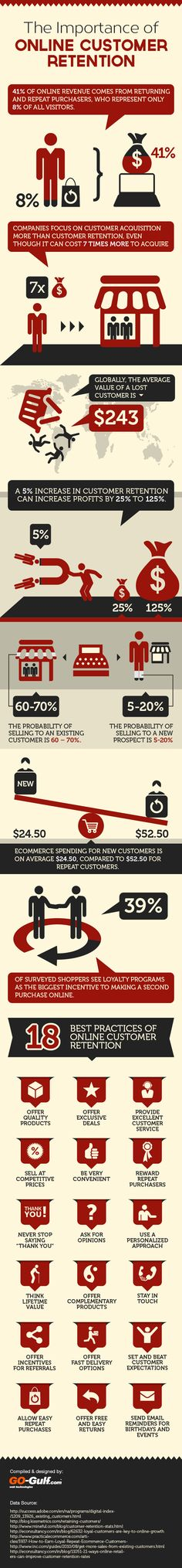 The Importance of Online Customer Retention[INFOGRAPHIC]