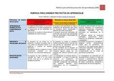 Rúbrica para diseñar proyectos de aprendizaje (AbP) 1 Víctor Marín Navarro RÚBRICA PARA DISEÑAR PROYECTOS DE APRENDIZAJE T...