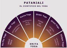 Tipos de Yoga segun Patanjali