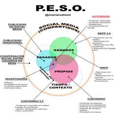 Reinterpretación sistema PESO - Comunicación María Rubio Marca Personal, Chart, Motivation, Archery, Socialism, Model, Corporate Communication, How To Build, Relationships