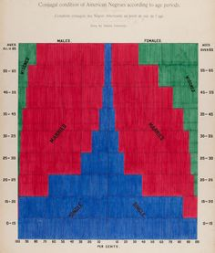 W.E.B. Du Bois Was A Master Of The Hand-Drawn Infographic | Co.Design | business + design