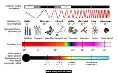 Electromagnetic Spectrum Infographic