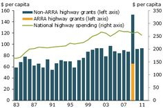 Federal highway grants and spending