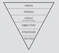A Strategic Plan should answer the following:   -Where are we going as an organization?  -What is the environment?   -How do we get there? This is then supported by:  Vision, Mission, Goals, Objectives, Strategies, Tactics