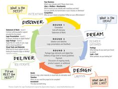 Developing a Creative Brief Inspired by AI and a Facilitated Graphic Creative Brief Template, Statement Of Work, Likes And Dislikes, Mood Boards, Safety, Inspiration, Inspired, Design, Security Guard