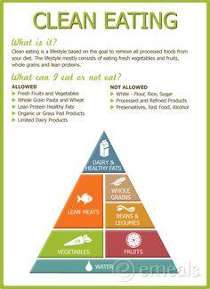 Clean Eating Food Pyramid