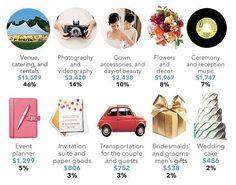 Распределение бюджета на западных свадьбах по версии сайта brides