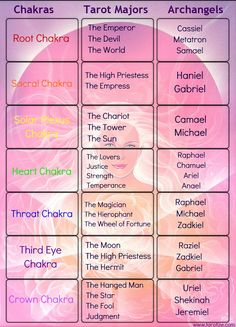Tarot and how it corresponds to the chakras. Plus info on archangels, although I am not too familiar here just yet!