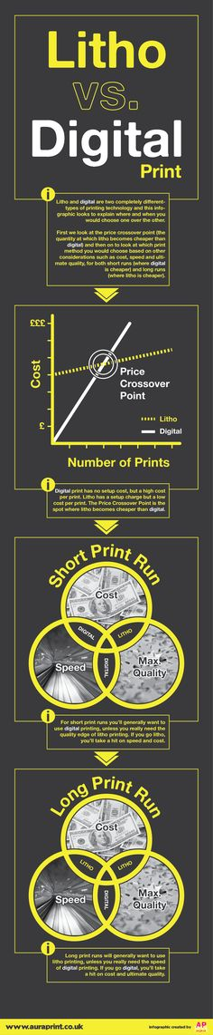 Whats the difference between litho offset printing and digital printing