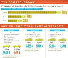 The Future Of The Electric Car, Visualized