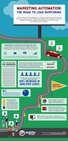 Marketing automation can create better lines of communication by integrating with email marketing, social media platforms and marketing analytics infographic Viral Marketing, Marketing Plan, Inbound Marketing, Marketing Tools, Marketing And Advertising, Business Marketing, Content Marketing, Internet Marketing, Online Marketing