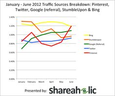 Traffic-sources-report-1.12-6.12-Shareaholic